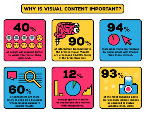 What is Driving the Popularity of Infographics