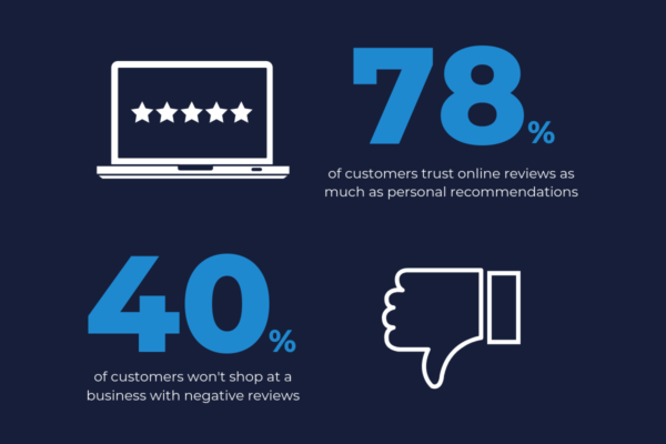 Local customers trust online reviews